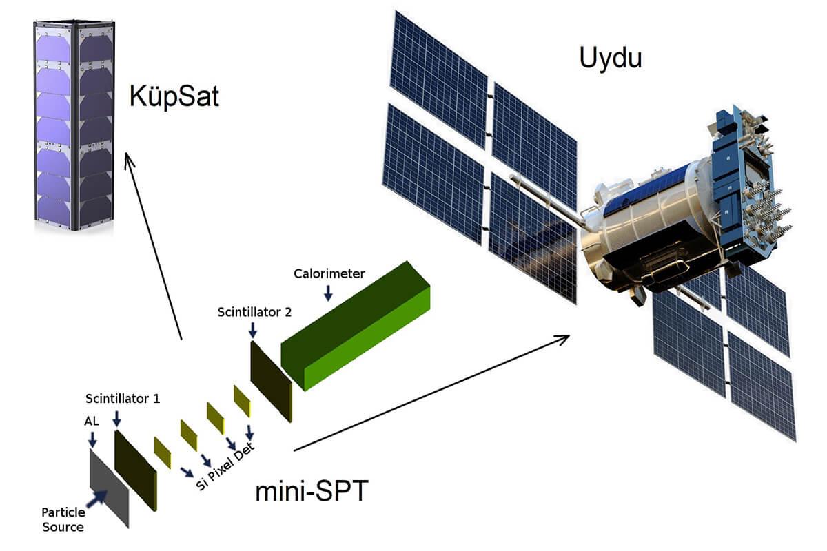 Türk Mini Uzay Parçacık Teleskobu  Teknopark İstanbul'da Üretilecek